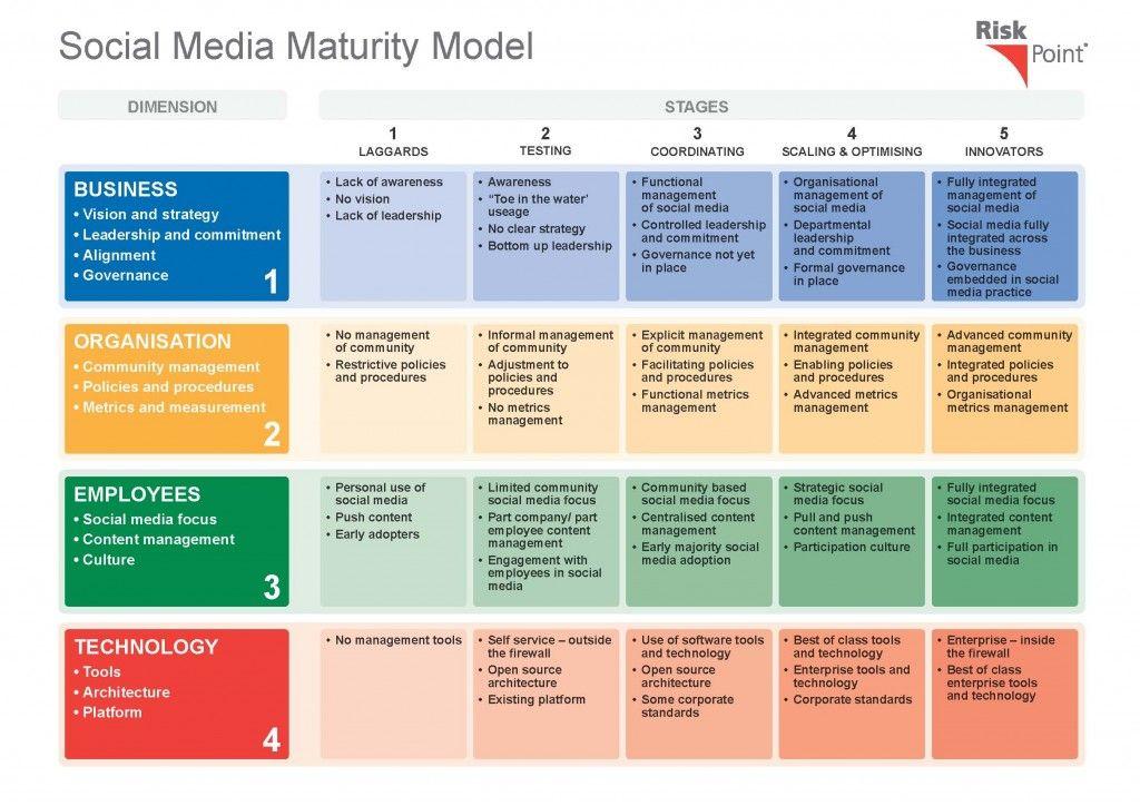 Risk Point Social Media Maturity Model Social media