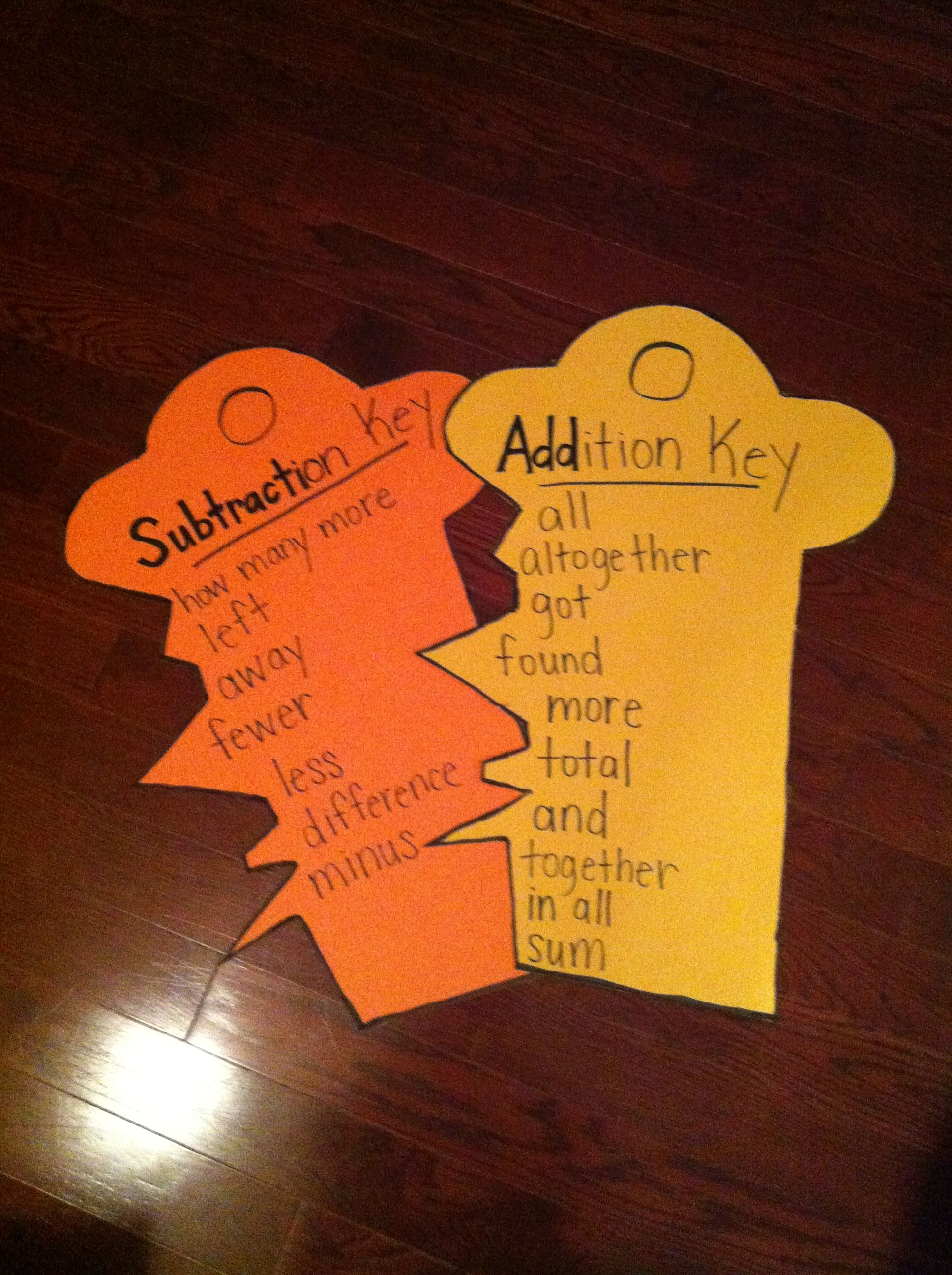 Addition Subtraction Key Vocabulary