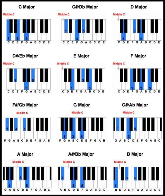 Printable Piano Chord Chart | Free Printable Piano Chord Chart