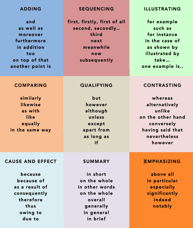 Cohesive Devices Are Usefull To Start New Sentences In A Paragraph And To Link Sentences Essay Writing Skills Transition Words And Phrases Ielts Writing