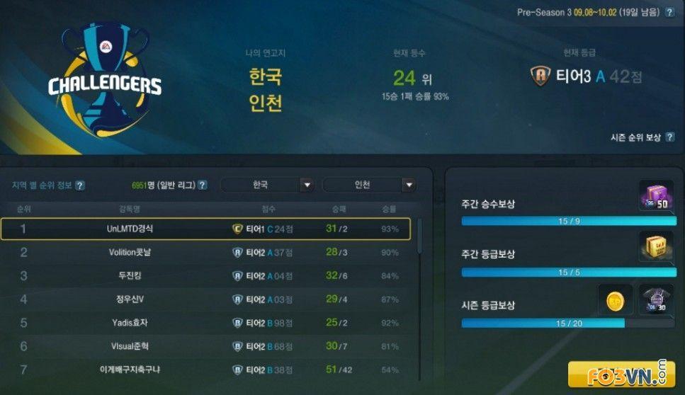 Đội Hình Chiến Thuật 4114 (Hàn Quốc) – Chế độ King of the Hills