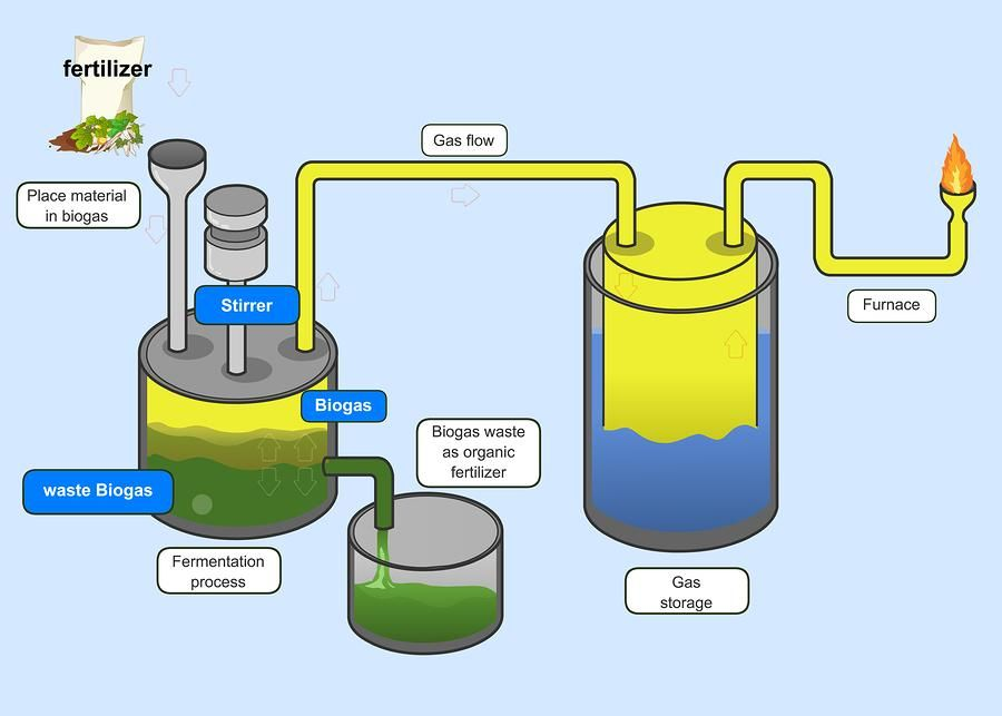 Opus Energy On Twitter Biomass Energy Biogas Renewable Energy