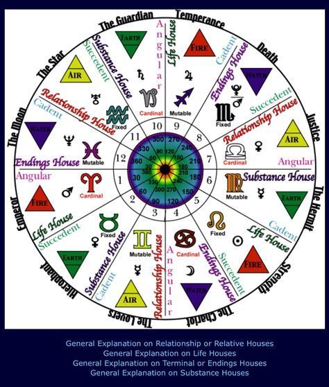 Astrology Wheel Correspondences Zodiac Signs Houses House Rulers Modes Elements Degrees Tarot Cards A Astrology Zodiac Zodiac Wheel Astrology Chart