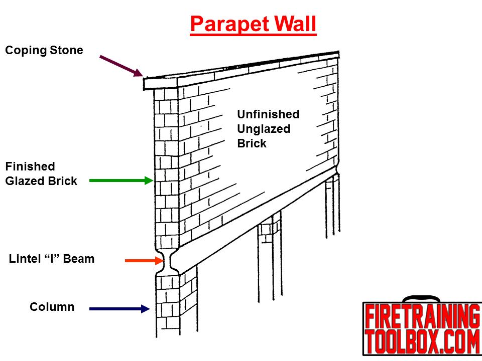 parapet Urban Planning Terminology & Examples