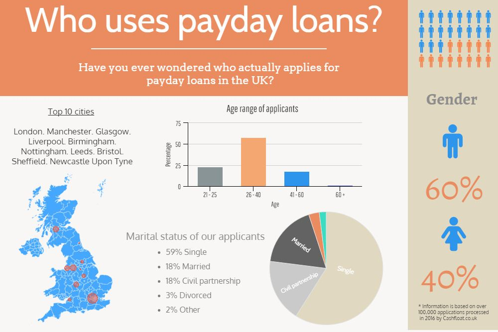 Payday Loans Online From Direct Lender With Images Payday
