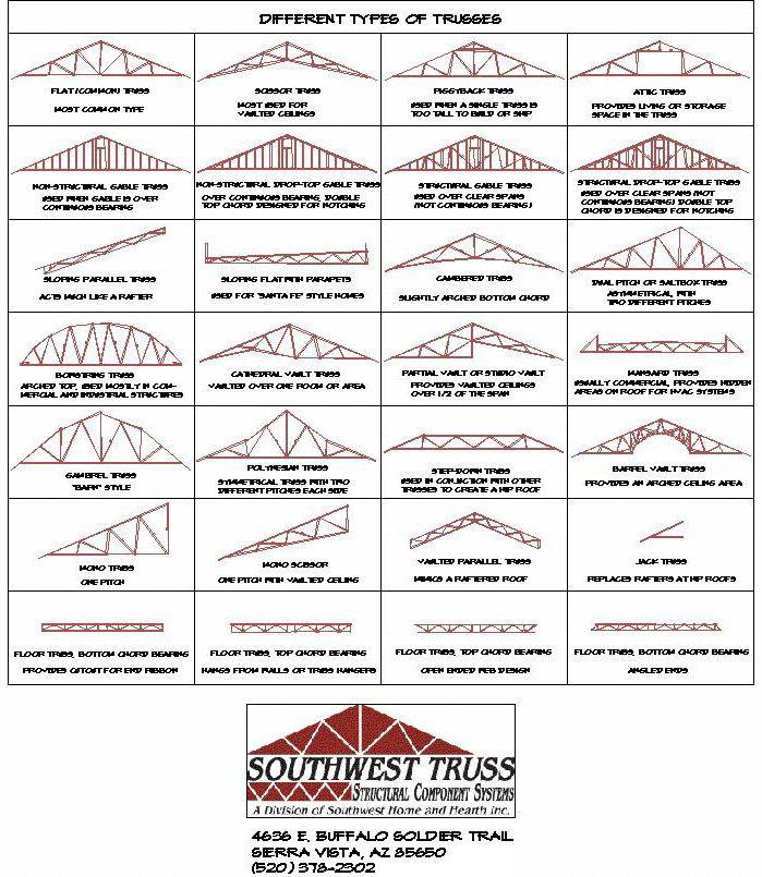 Southwest Truss Types Roof Trusses Roof Truss Design Roof Design