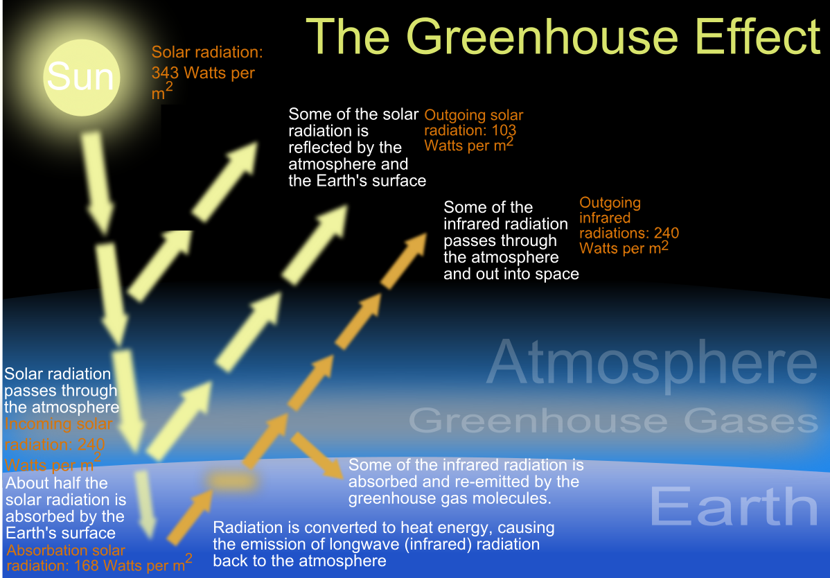 The Greenhouse Effect In A Nutshell