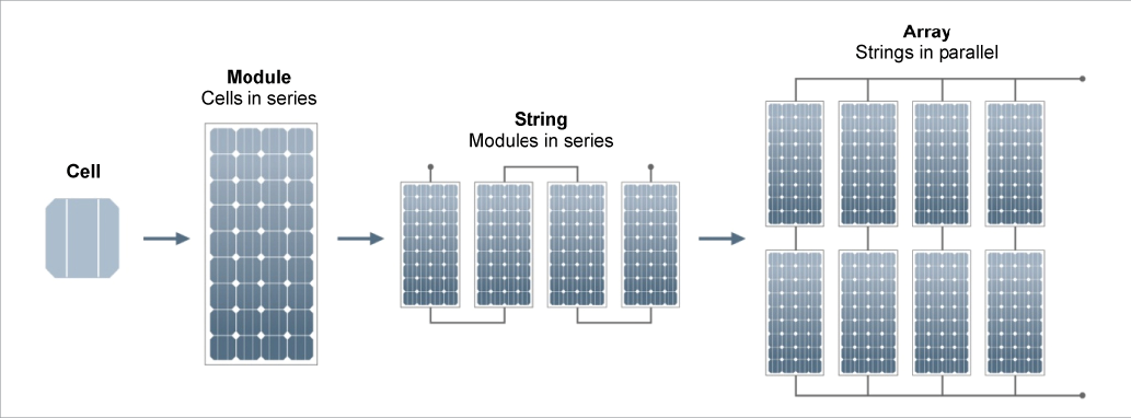 A diagram shows that a solar panel is made up of