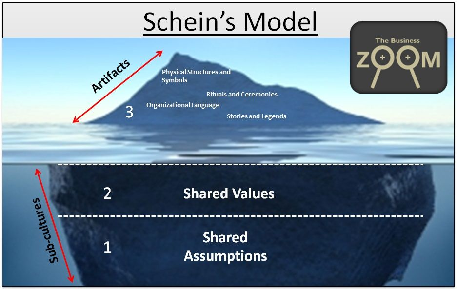 edgar schein model essay Learn more about the organizational culture model by edgar schein to understand culture levels and discover culture change possibilities including a free organizational culture model template.