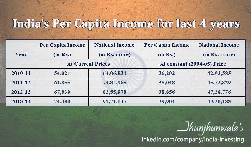 India S Percapitaincome For Last 4 Years Per Capita Income