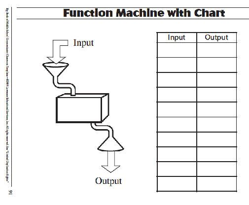 Pic Of Function Machines | Function Machine With Chart Template · Class RoomSquare  RootsAlgebraSchool ...