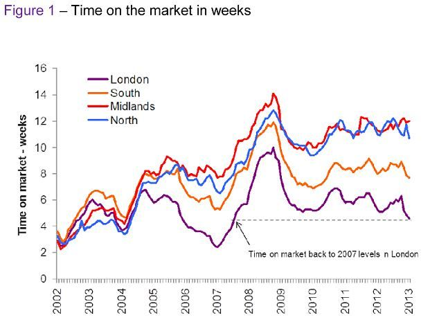 New Build House Prices Rise 12 In 5 Years Compared To 9 For The