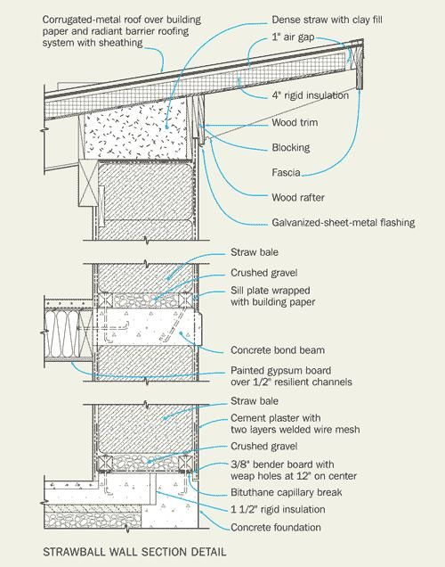 Image result for straw bale construction details | Straw bale house ...