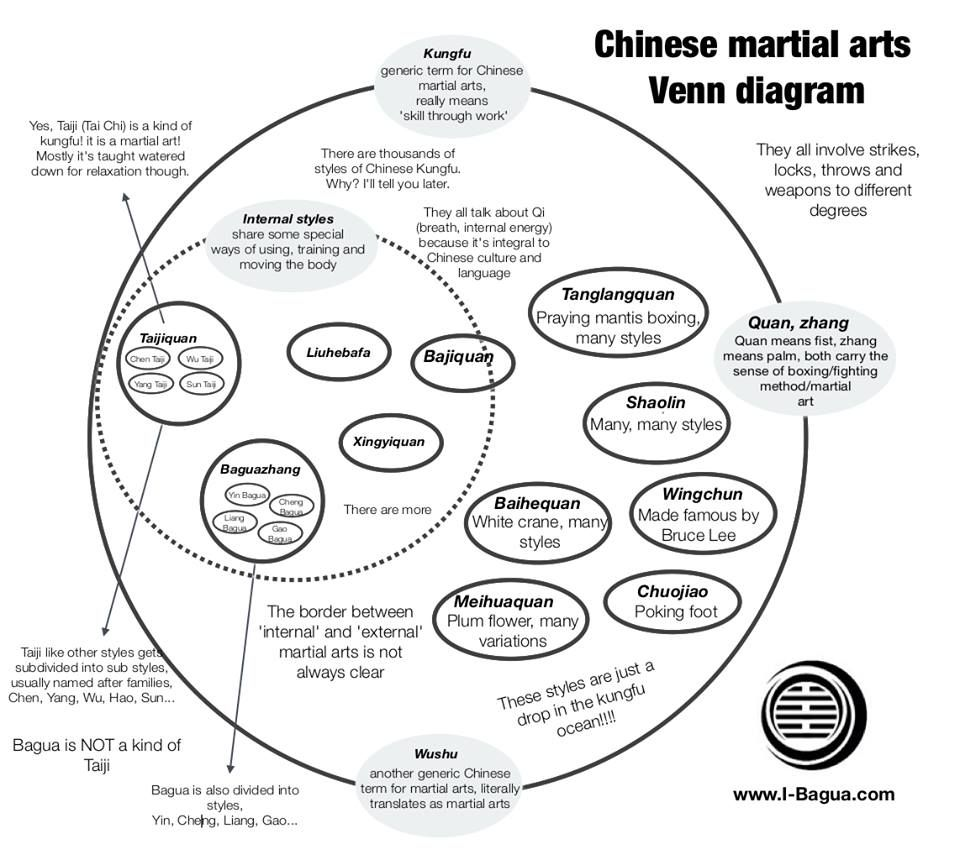 Chinese martial arts venn diagram exercise pinterest chinese chinese martial arts venn diagram pooptronica Image collections