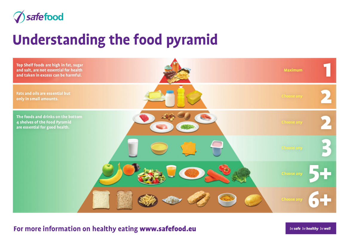 The Food Pyramid With Thanks To Safefood