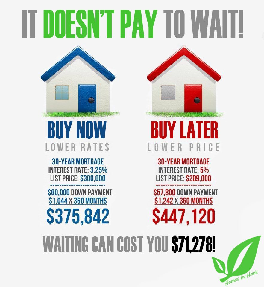If You Re On The Fence And Not Sure Whether Right Now Is The Time To Buy Check This Out Even If Home Prices Go Down Mortgage 30 Year Mortgage Buy My