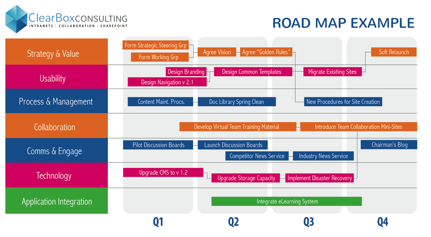 Intranet roadmap example my work pinterest for Software development roadmap template