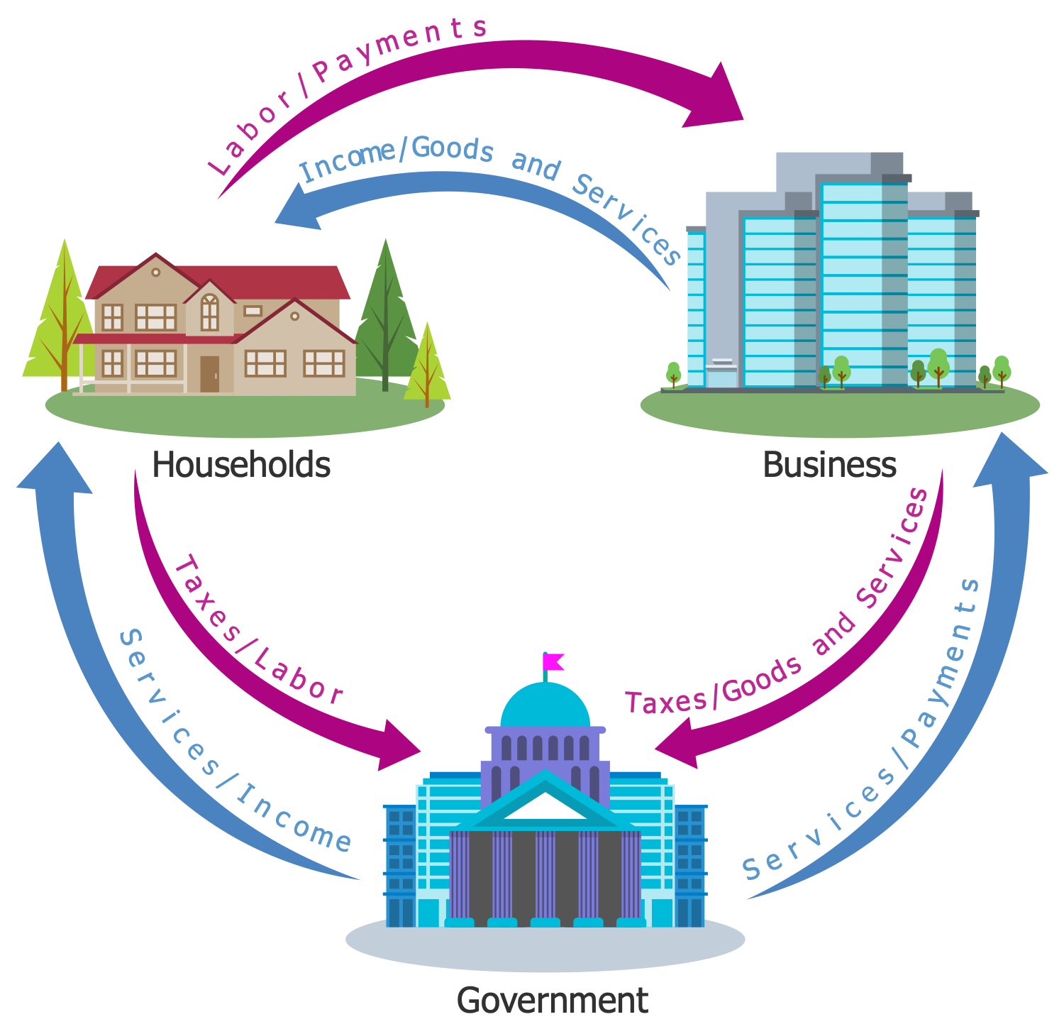 Example 4 3 Sector Circular Flow Diagram This Economy Infographic Represents The Three Sector Circular Flo In 2020 Economy Infographic Economy Circular Flow Of Income