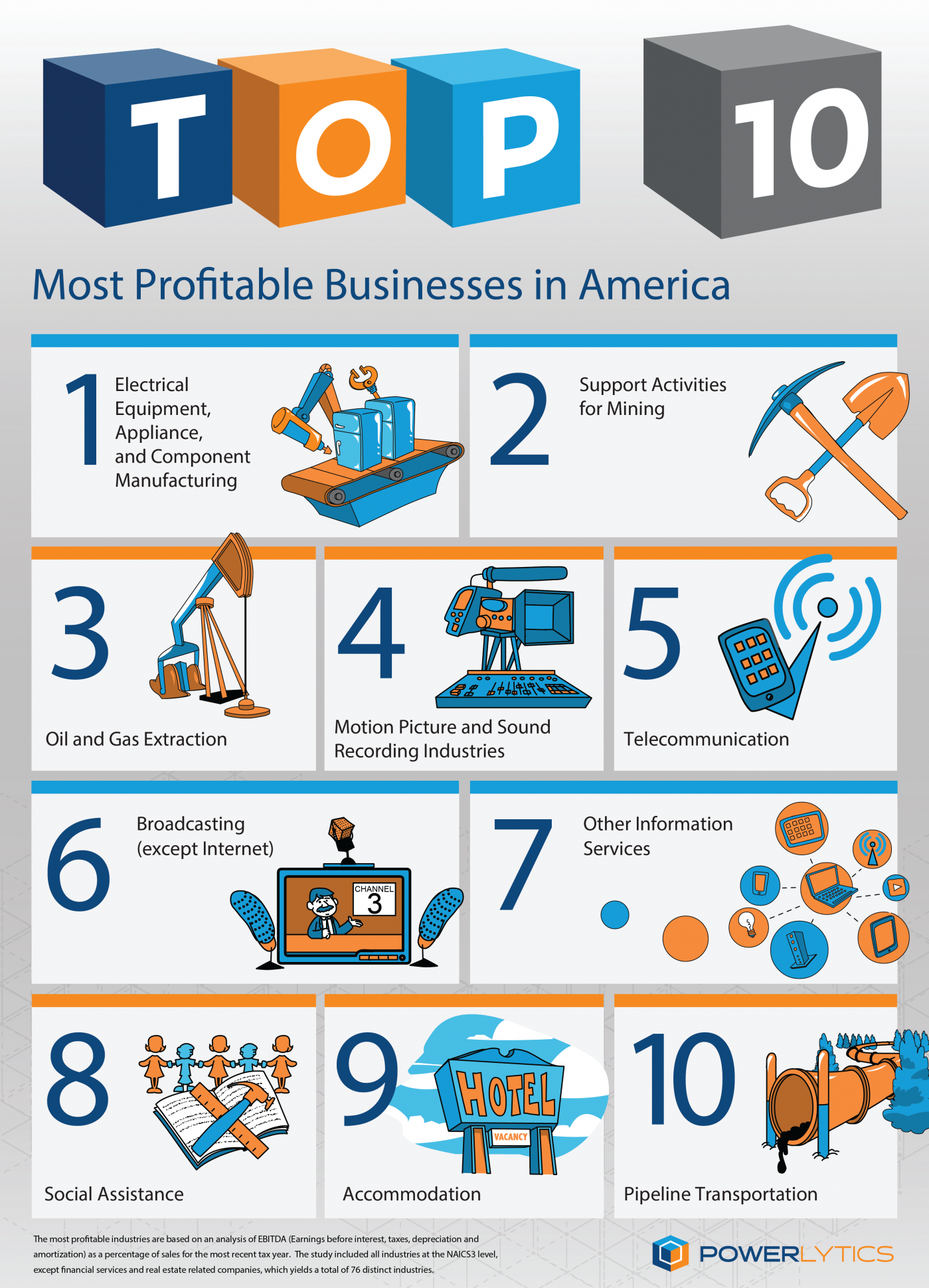 Which business is the most profitable