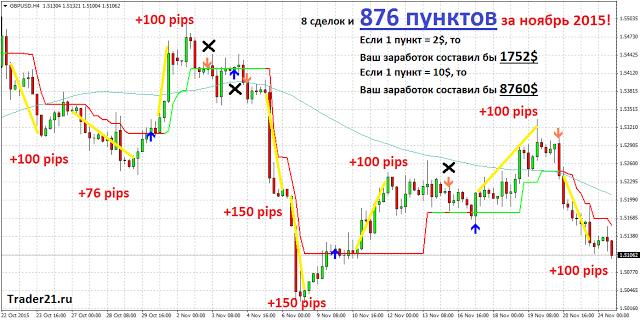 Стратегия форекс про новые биткоин проекты