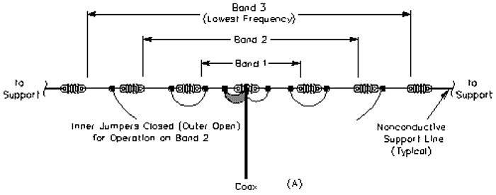 Link Dipole - ref ARRL | Ham radio & Electronics | Ham radio