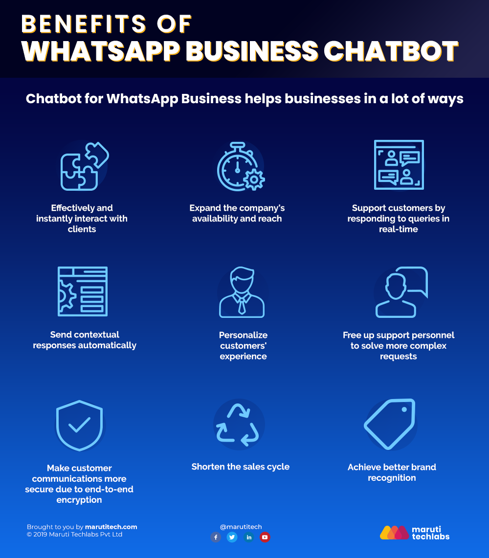 Benefits Of Whatsapp Business Chatbot In 2020 Chatbot Computer Generation Business Help