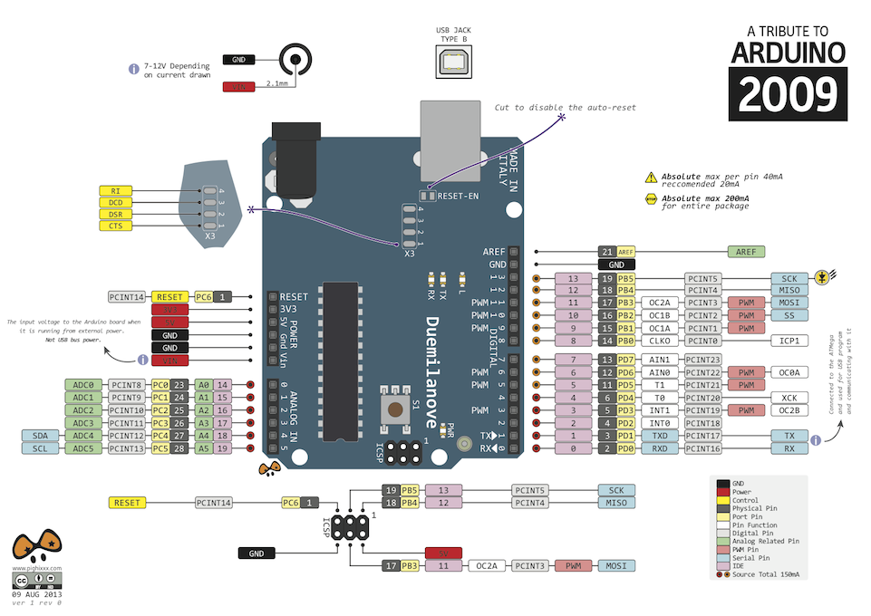 Arduino uno pinout diagram forum engineer