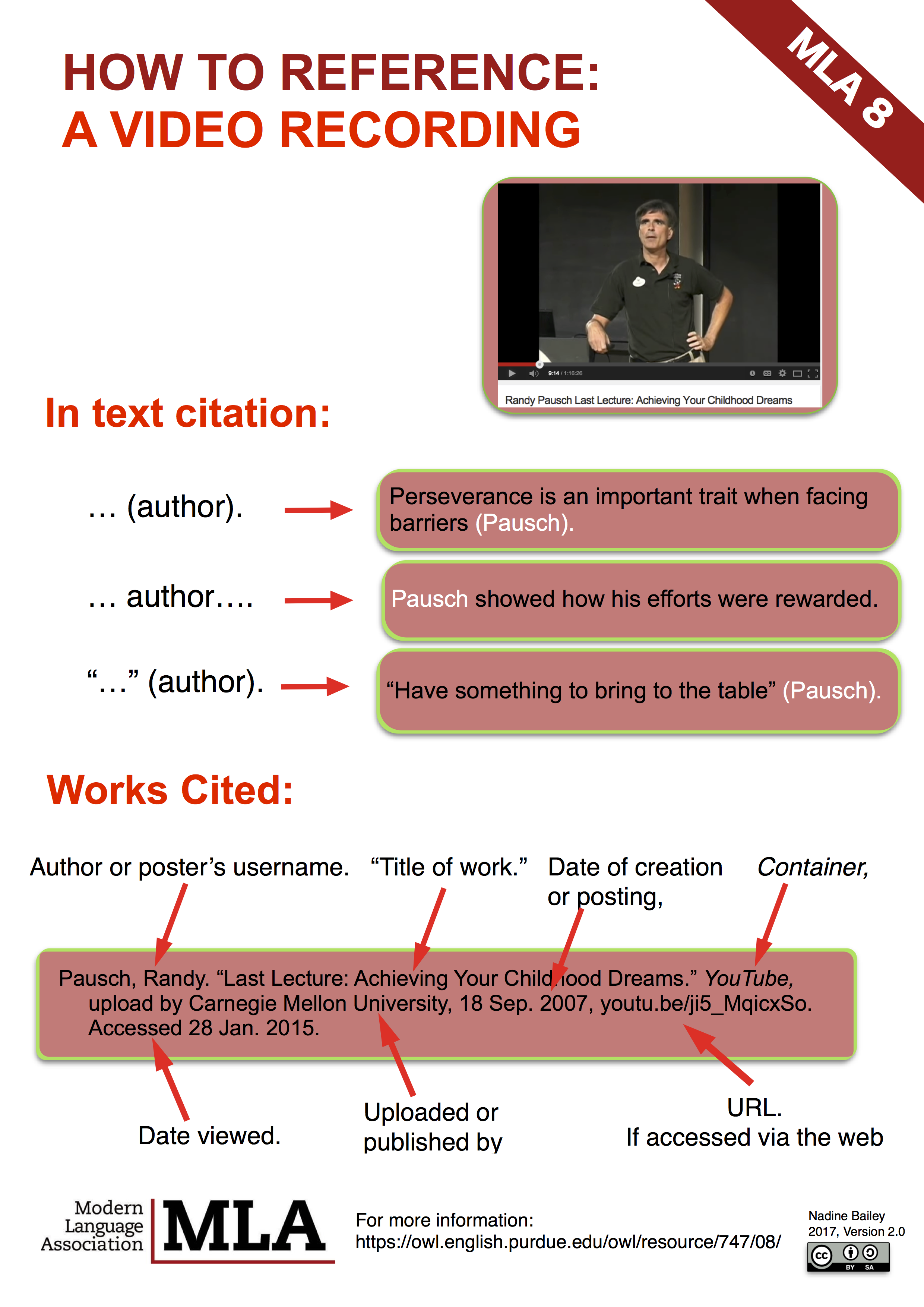 Mla8 Poster Full Guide Libguide At Canadian International School Singapore Academic Writing How To In Text Citation A Website Without Author