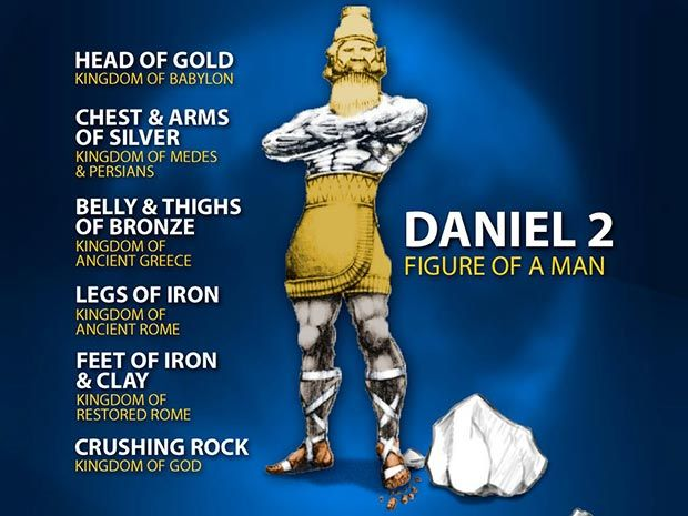Image result for Daniel prophecy pictures