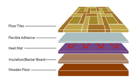 Astonishing Underfloor Heating And How To Install Electric Underfloor Download Free Architecture Designs Crovemadebymaigaardcom