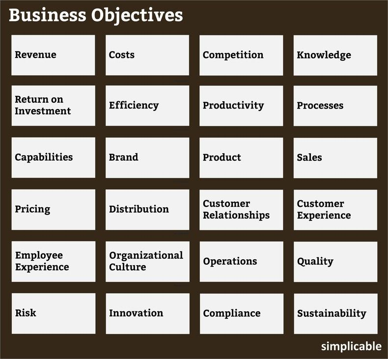 24 Types Of Business Objectives Simplicable Business Business