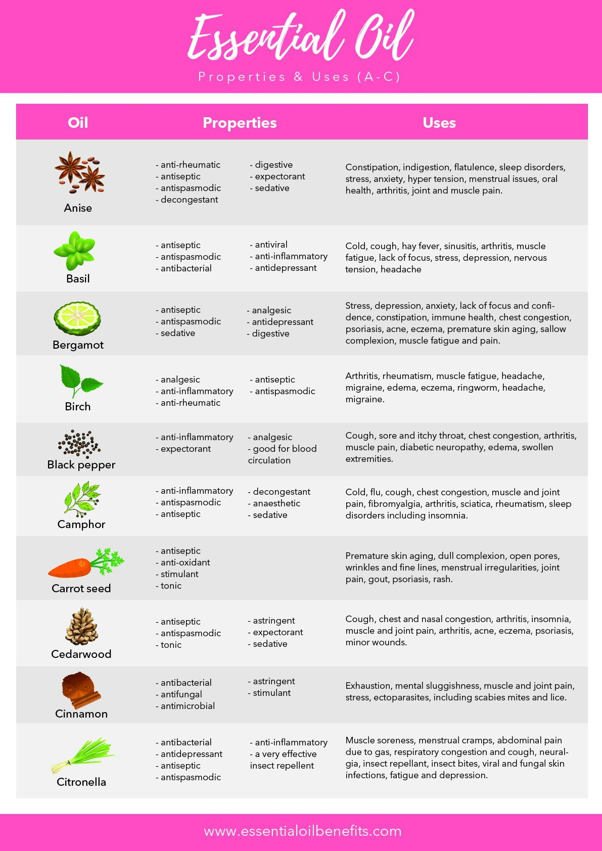 graphic about Printable List of Essential Oils and Their Uses known as Listing Of 60 Critical Oils, Their Advantages And Makes use of (PDF