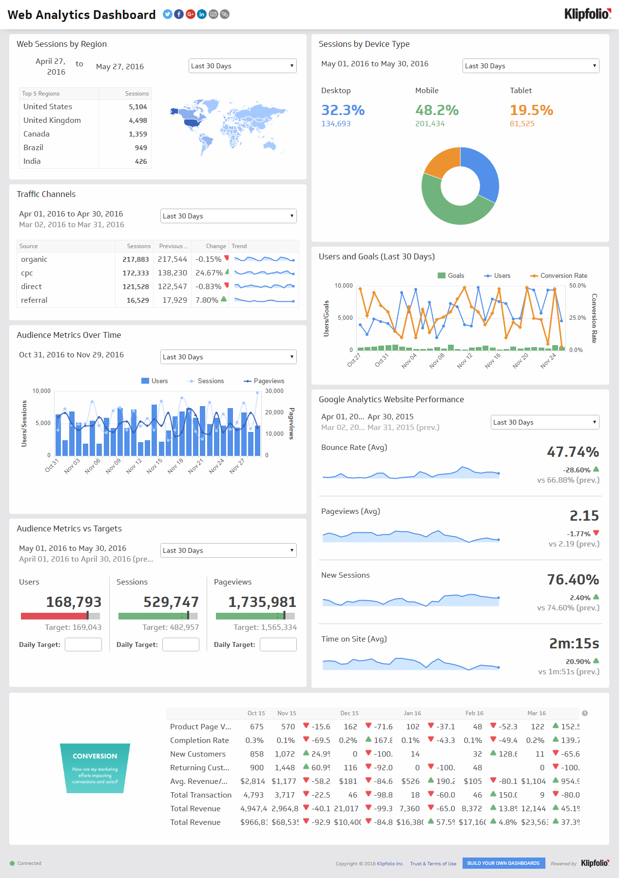 Dashboard Example  Web Analytics Dashboard   Pinteres
