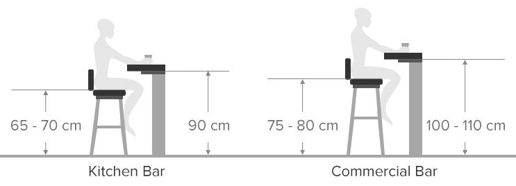Image Result For Standard Bar Counter Spacing Measurements Mm