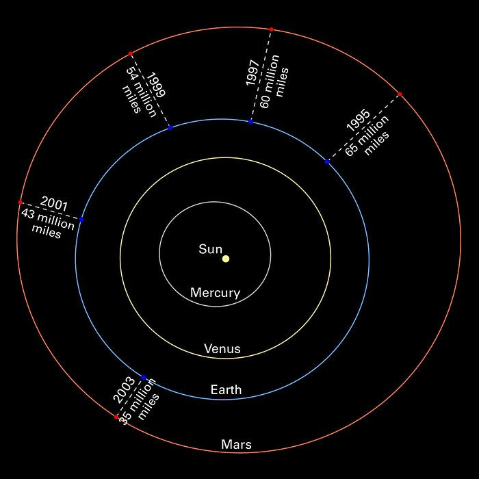Mars oppositions solar system diagram without images on august 27 mars oppositions solar system diagram without images on august the third and fourth planets from the sun were within 35 million miles million kilometers ccuart Images