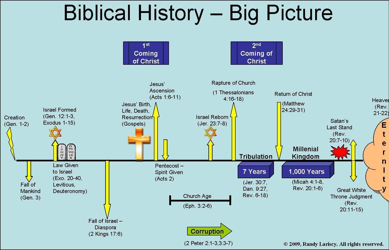 Christian timeline chart bing images biblical inspiration