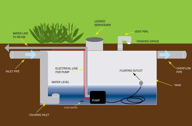 Typical components of an underground rainwater harvesting