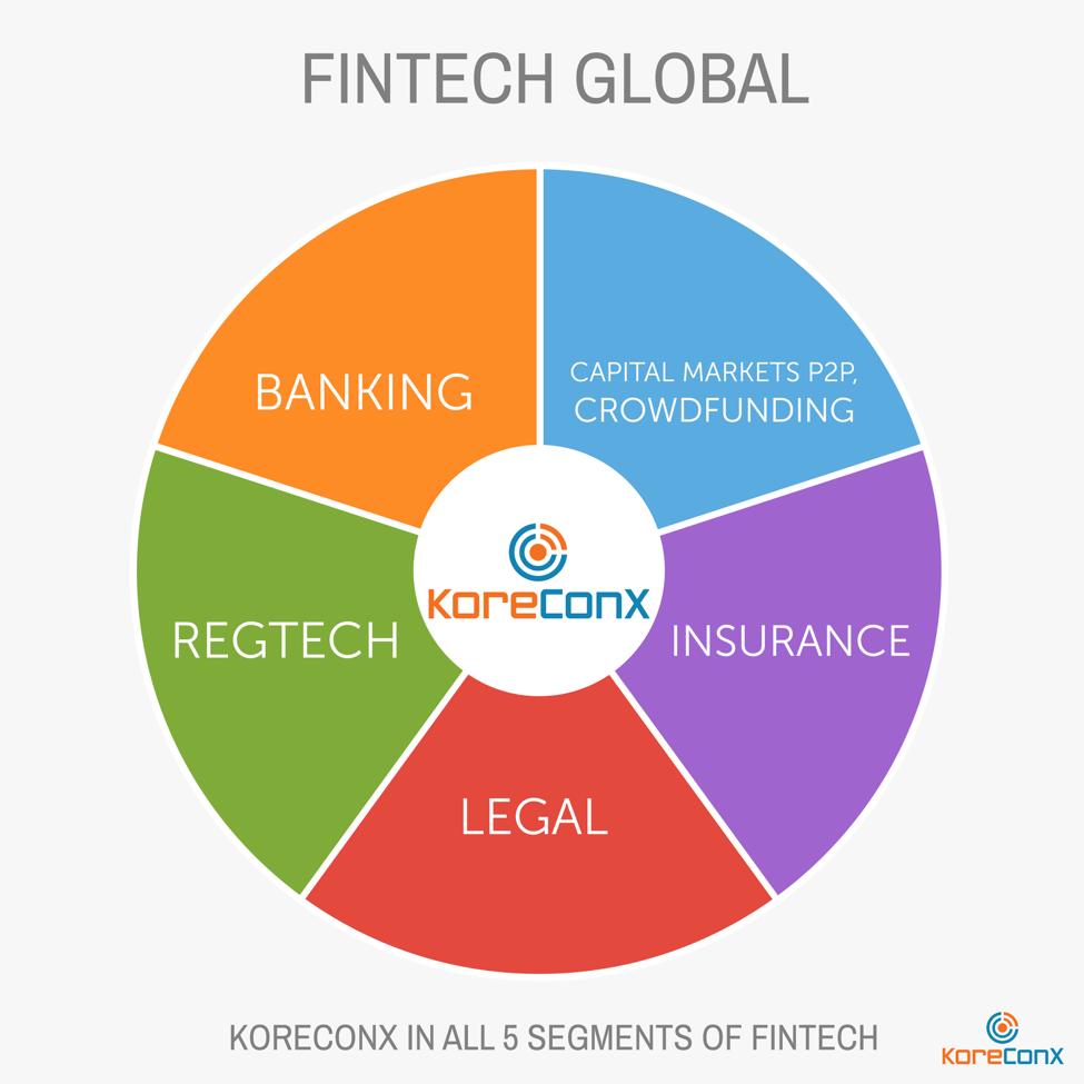 KoreConx: a global re-bundling Fintech case   Daily Fintech