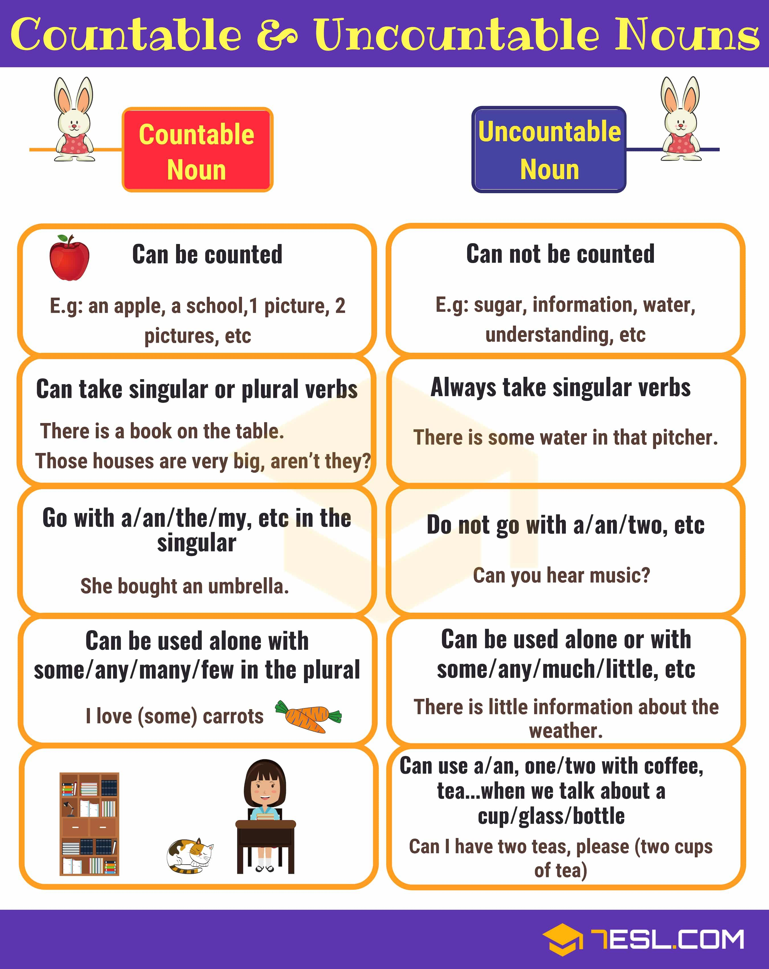 Image result for countable and uncountable nouns