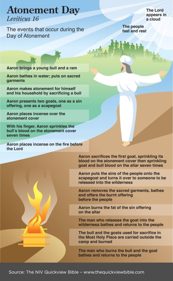 The Atonement and the Scapegoat: Leviticus 16 by Dr ...