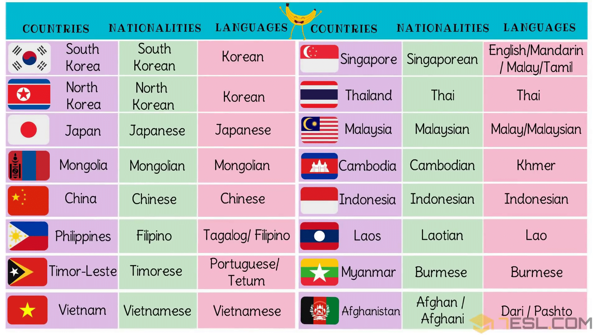 List Of Asian Countries With Asian Languages Nationalities Flags 7esl Indonesian Language Vietnamese Language Language