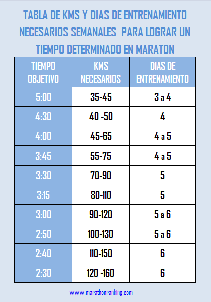 entrenamiento maraton 3 dias semana
