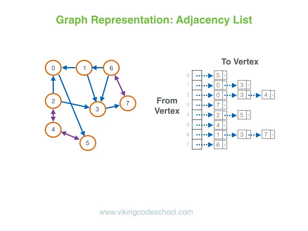 graph representation adjacency list | Computer Science | Web
