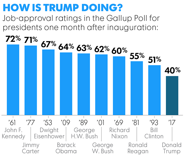 Corruption Is Trump's Greatest Political Liability   Din ...