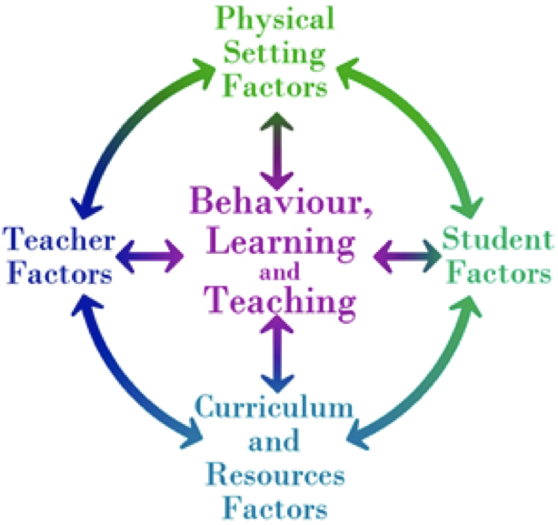 factors affecting study habits of elementary pupils questionnaire Validity of 10 study skill constructs for college students we found that study skill   grasp on the intellective factors that encompass most of the variables typically   1967), learning and study skills inventory (lassi weinstein  & palmer, 2002)   its influence on the acquisition of mathematical knowledge and skill and a.