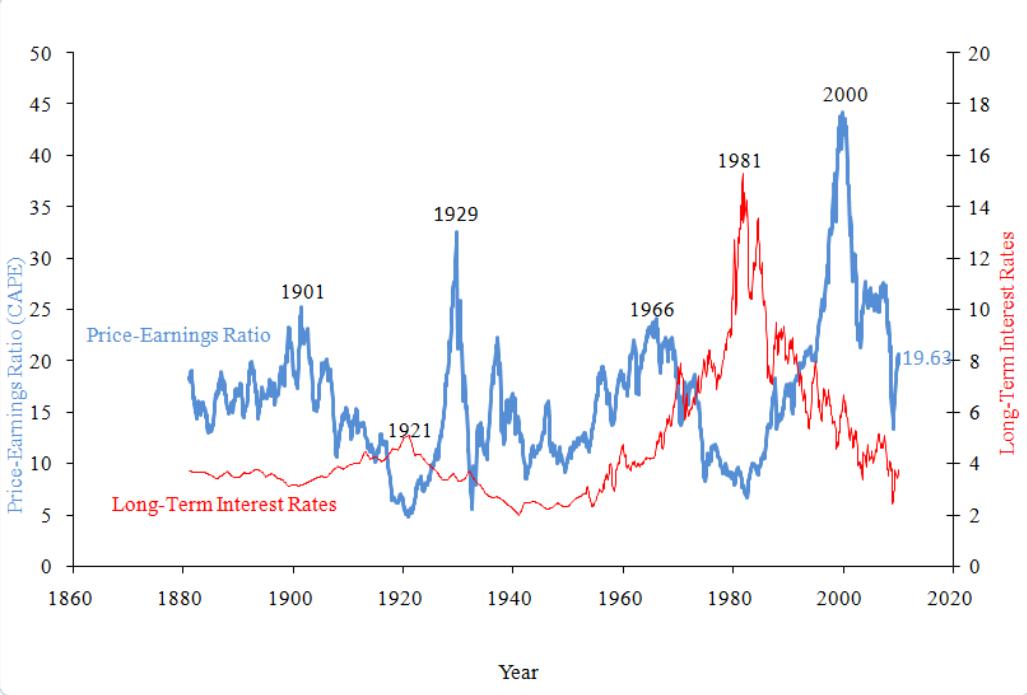Stock Index Option Stock index, Chart, Dow jones index