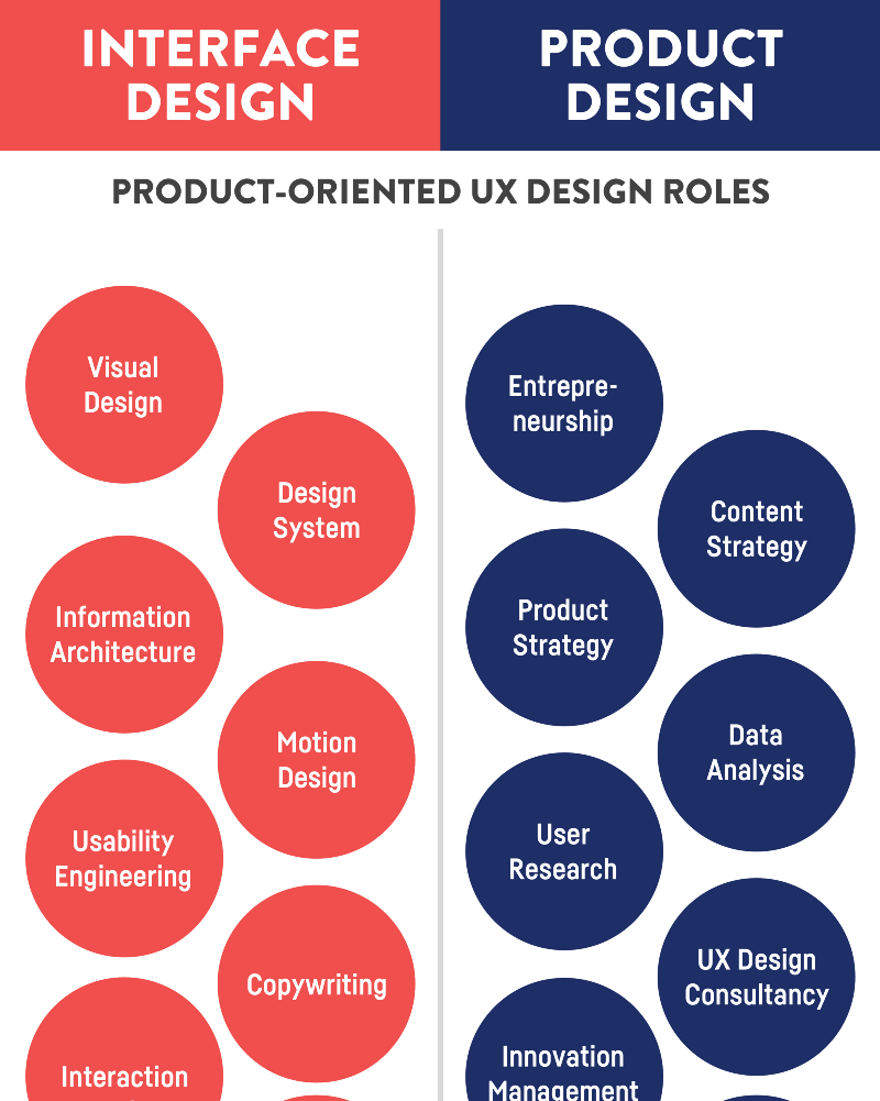 Product Oriented Ux Design Roles