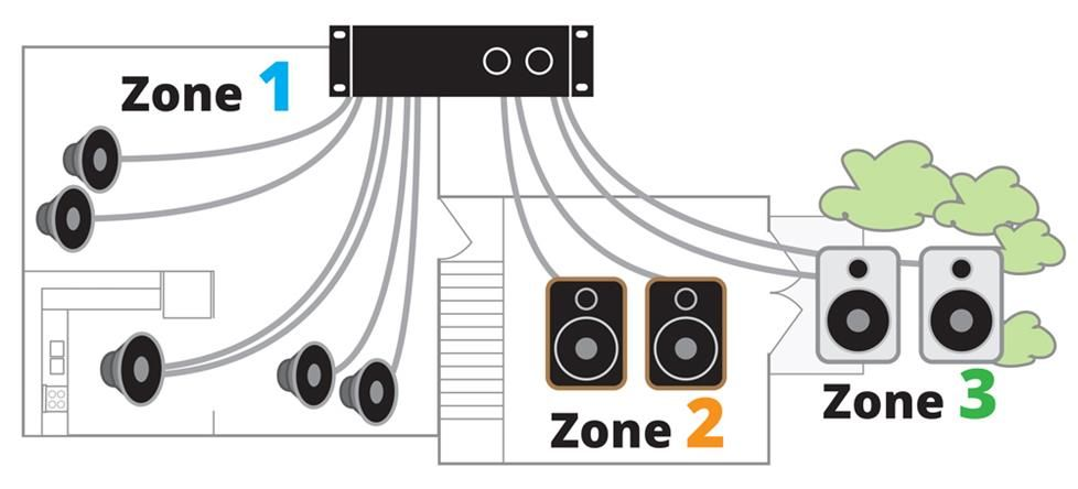 Home Theater And Whole House Audio System Planning Multi Room Audio System Multi Room Audio Music System