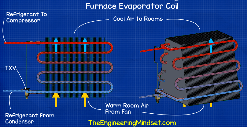 HVAC Heat Exchangers Explained (With images) Heat