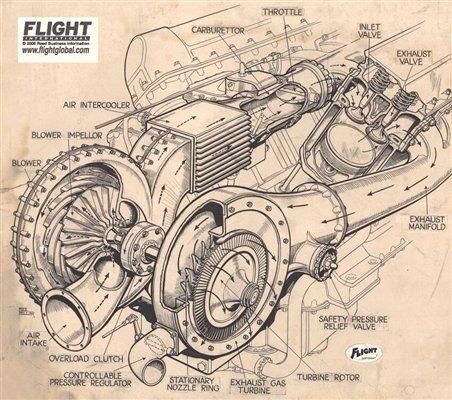 basic engine diagram engine 350 merlin engine diagram rolls royce merlin xx supercharger cutaway | vehicle line ...